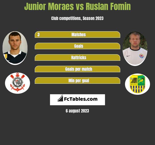 Junior Moraes vs Ruslan Fomin h2h player stats
