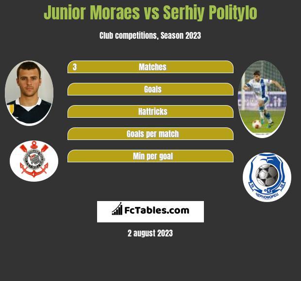 Junior Moraes vs Serhiy Politylo h2h player stats