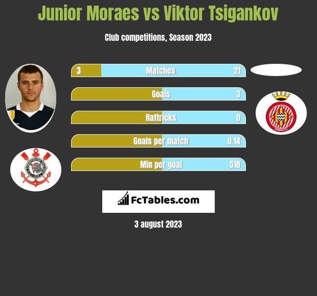 Junior Moraes vs Viktor Tsigankov h2h player stats