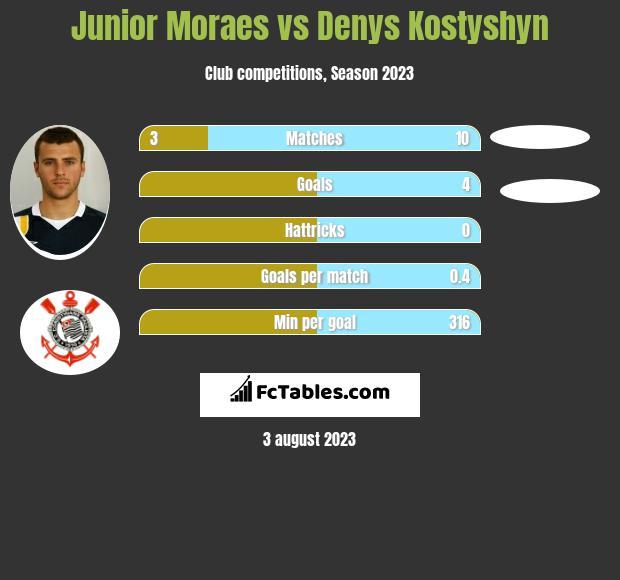 Junior Moraes vs Denys Kostyshyn h2h player stats