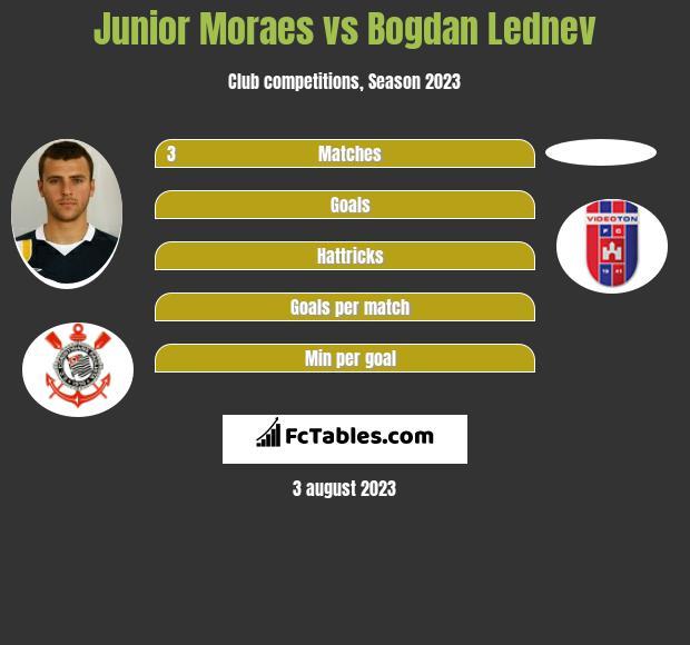 Junior Moraes vs Bogdan Lednev infographic