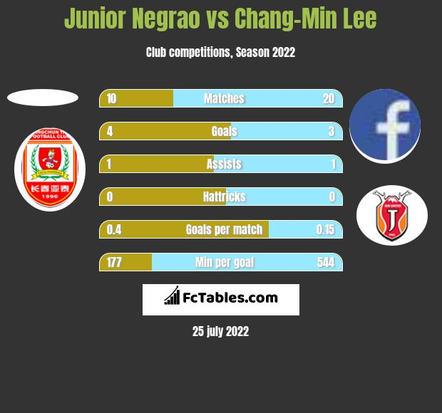 Junior Negrao vs Chang-Min Lee h2h player stats