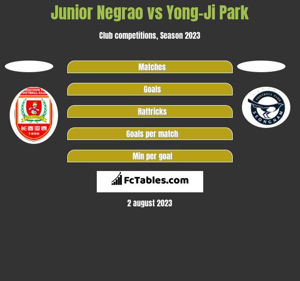 Junior Negrao vs Yong-Ji Park h2h player stats