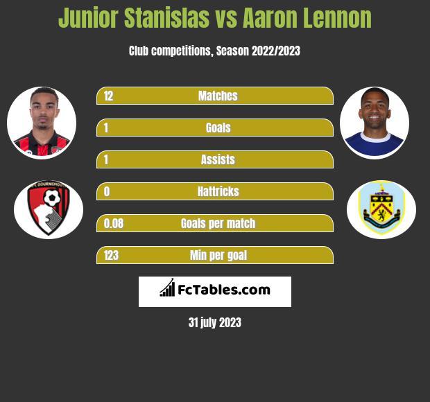 Junior Stanislas vs Aaron Lennon infographic