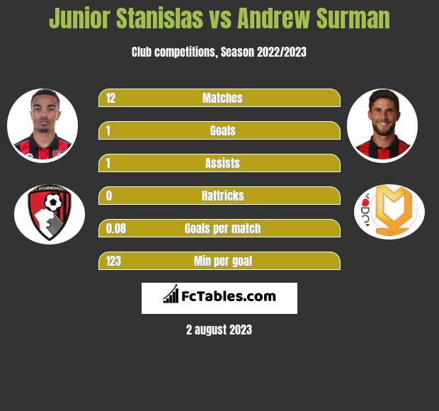 Junior Stanislas vs Andrew Surman infographic