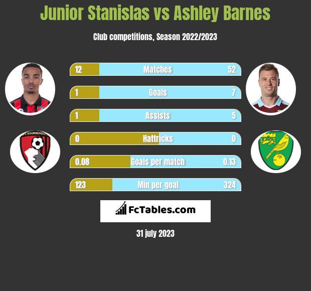 Junior Stanislas vs Ashley Barnes infographic