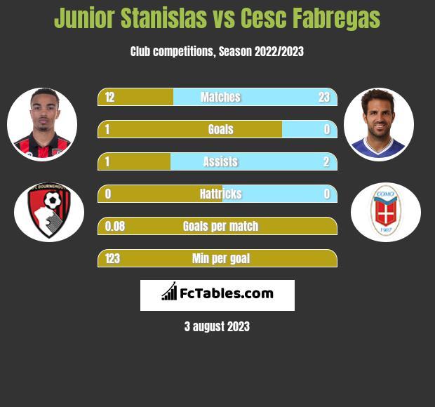 Junior Stanislas vs Cesc Fabregas infographic
