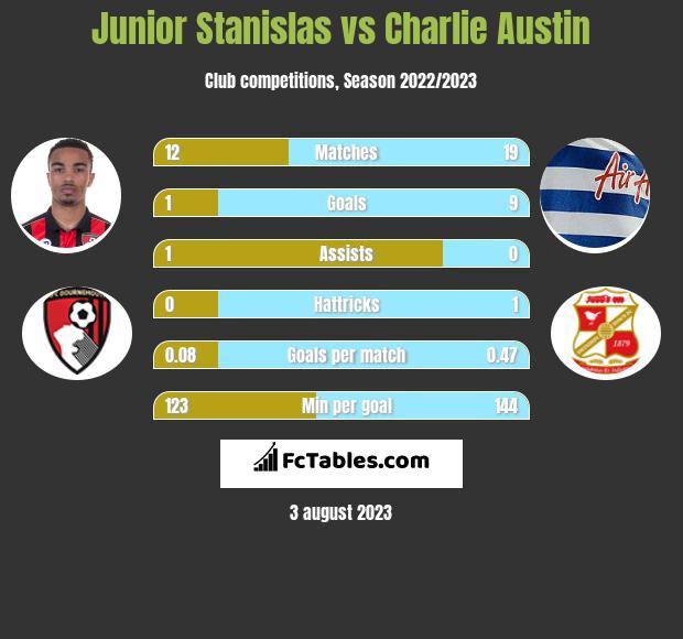 Junior Stanislas vs Charlie Austin