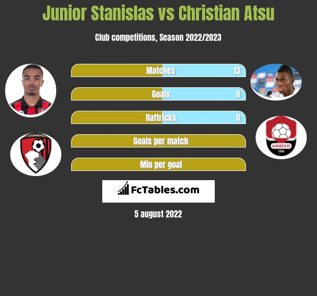 Junior Stanislas vs Christian Atsu infographic