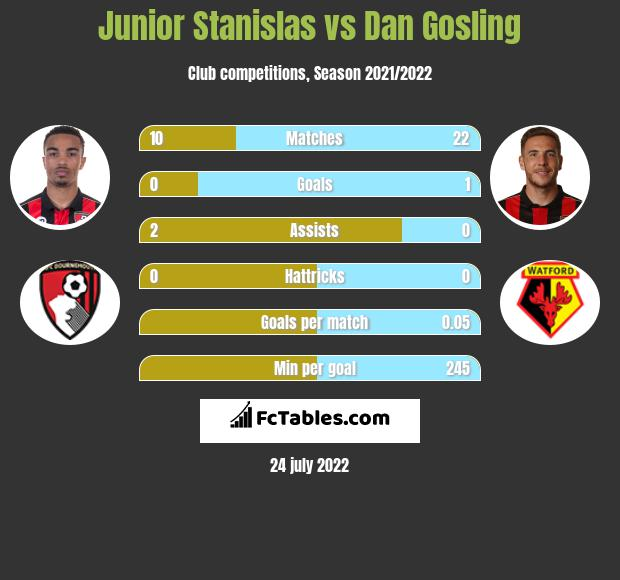 Junior Stanislas vs Dan Gosling infographic