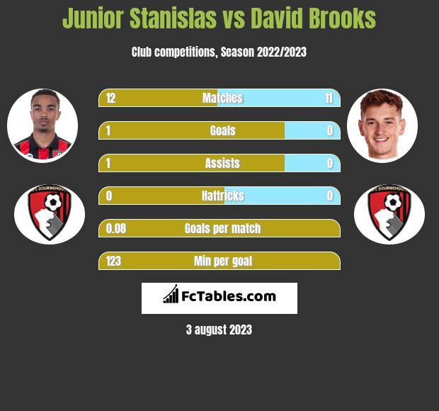 Junior Stanislas vs David Brooks infographic