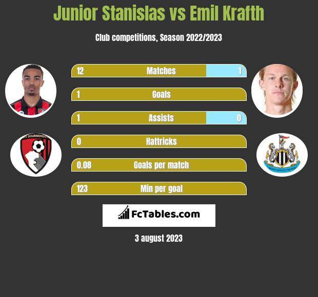 Junior Stanislas vs Emil Krafth infographic