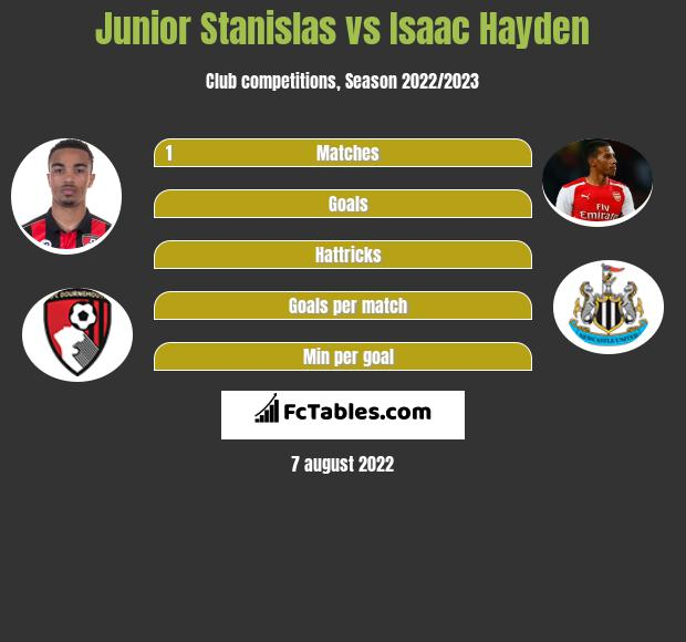Junior Stanislas vs Isaac Hayden infographic