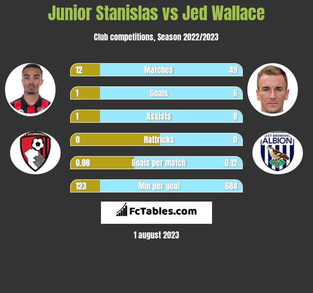 Junior Stanislas vs Jed Wallace infographic