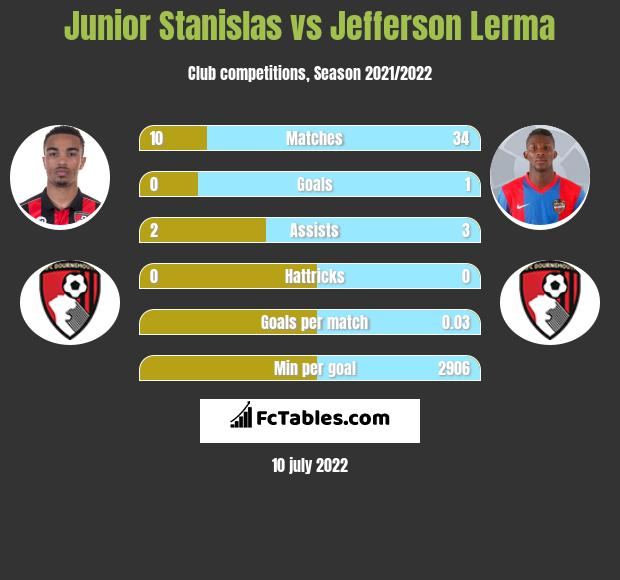 Junior Stanislas vs Jefferson Lerma infographic