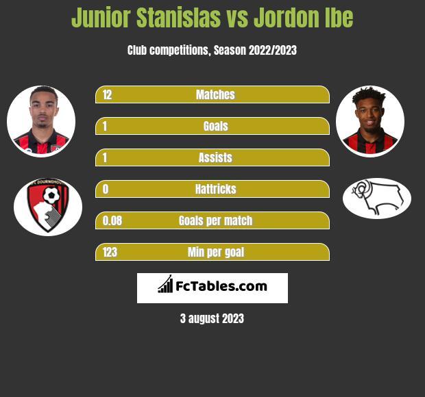 Junior Stanislas vs Jordon Ibe infographic