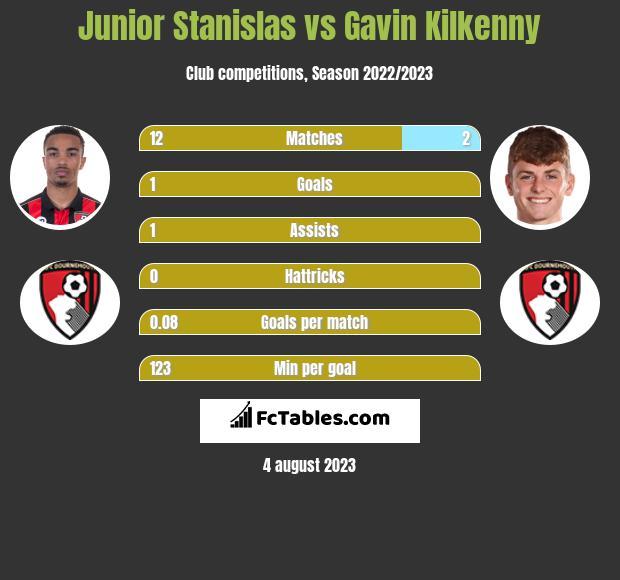 Junior Stanislas vs Gavin Kilkenny infographic
