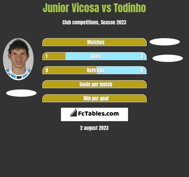 Junior Vicosa vs Todinho h2h player stats