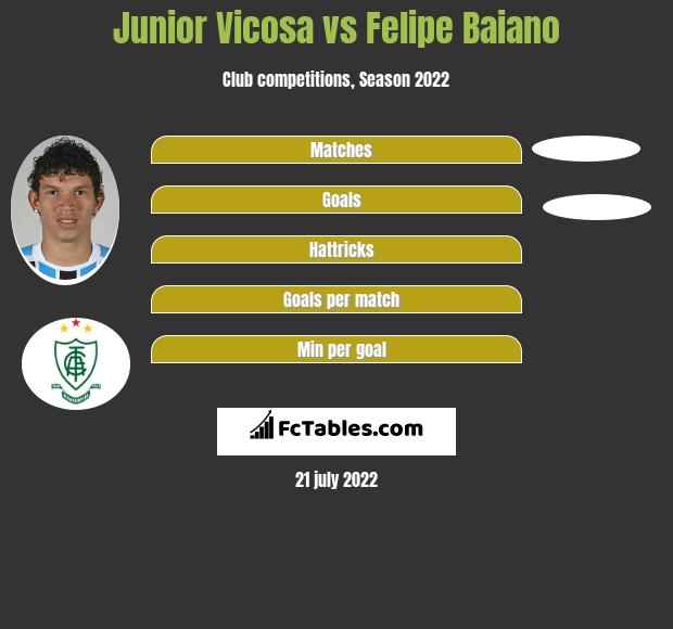 Junior Vicosa vs Felipe Baiano h2h player stats