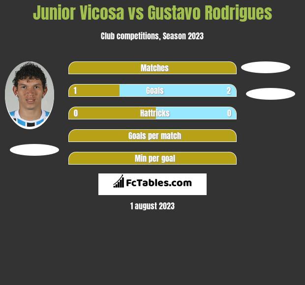 Junior Vicosa vs Gustavo Rodrigues h2h player stats