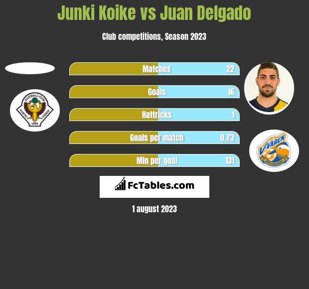 Junki Koike vs Juan Delgado h2h player stats