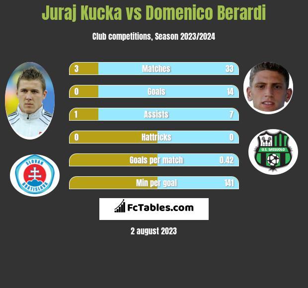 Juraj Kucka vs Domenico Berardi infographic