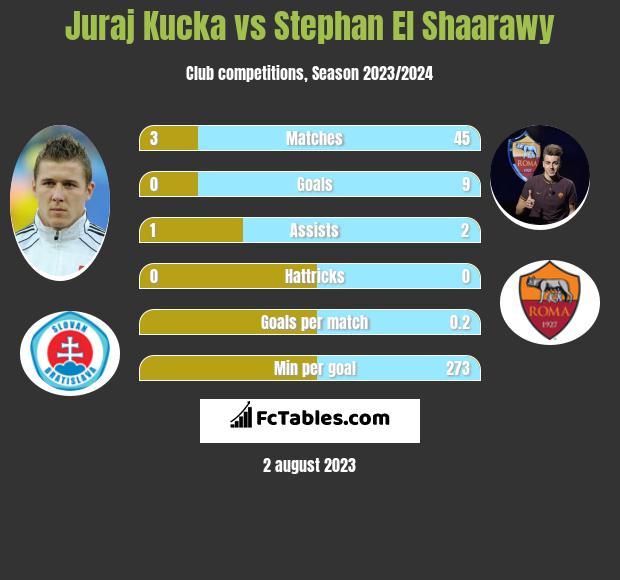 Juraj Kucka vs Stephan El Shaarawy infographic