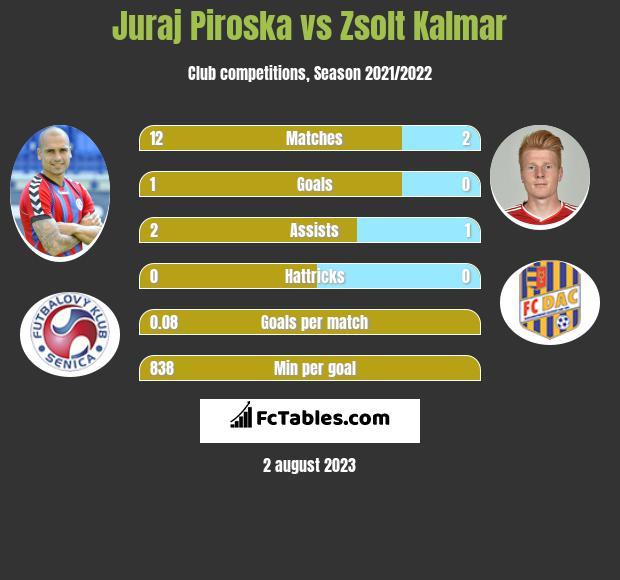 Juraj Piroska vs Zsolt Kalmar h2h player stats