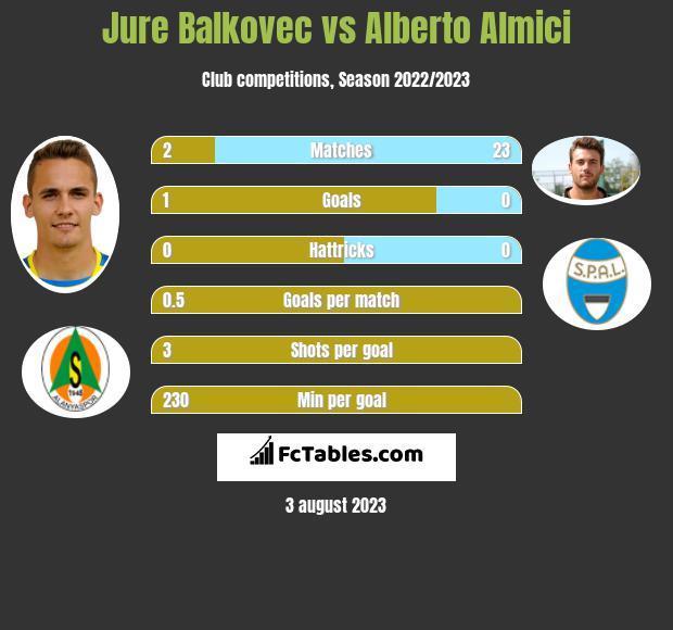 Jure Balkovec vs Alberto Almici infographic