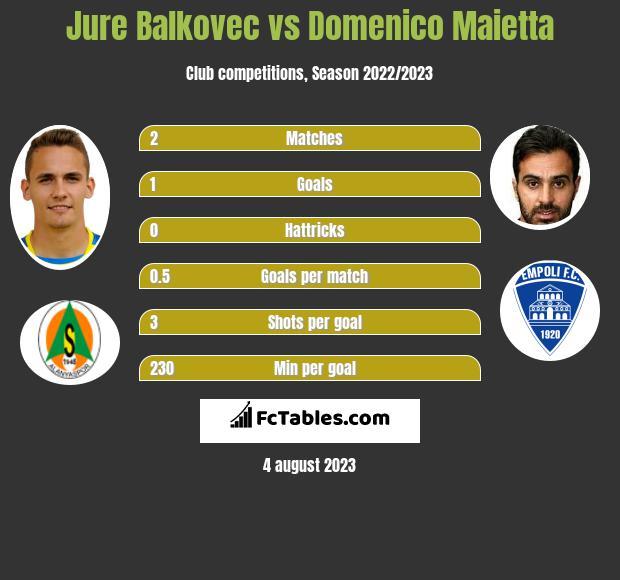Jure Balkovec vs Domenico Maietta infographic