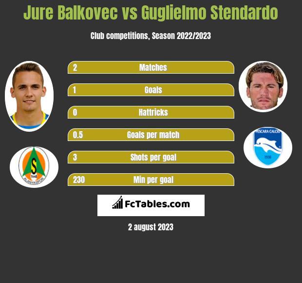 Jure Balkovec vs Guglielmo Stendardo infographic