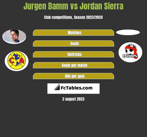 Jurgen Damm vs Jordan Sierra infographic