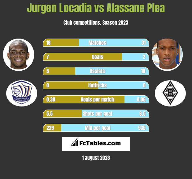 Jurgen Locadia vs Alassane Plea infographic