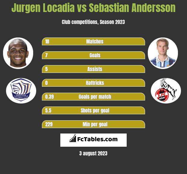Jurgen Locadia vs Sebastian Andersson infographic