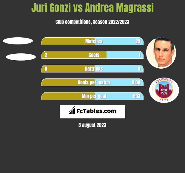 Juri Gonzi vs Andrea Magrassi h2h player stats