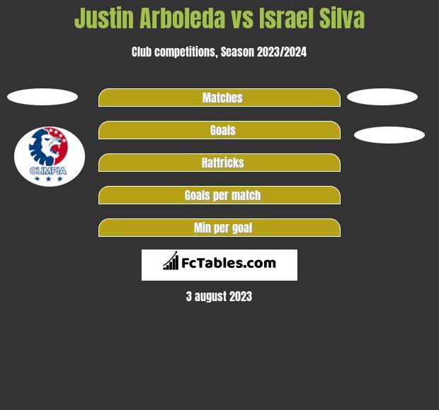 Justin Arboleda vs Israel Silva h2h player stats