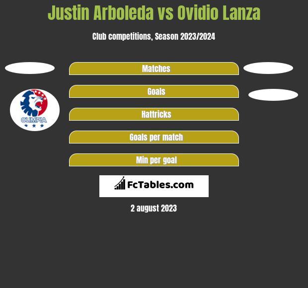 Justin Arboleda vs Ovidio Lanza h2h player stats