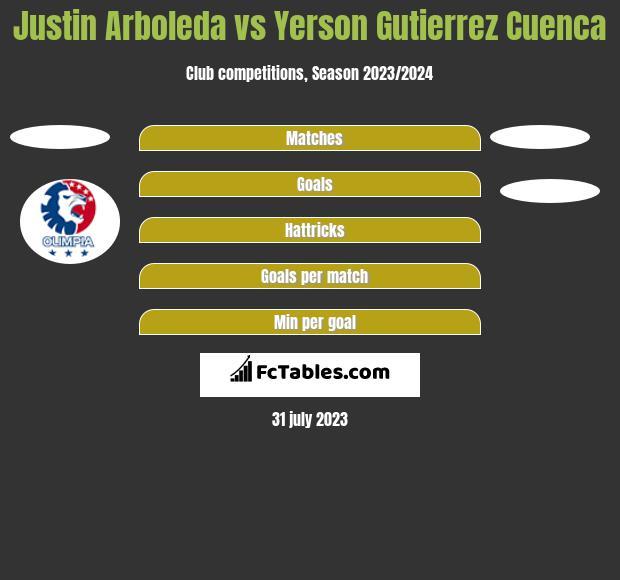 Justin Arboleda vs Yerson Gutierrez Cuenca h2h player stats