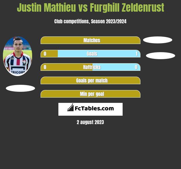 Justin Mathieu vs Furghill Zeldenrust h2h player stats