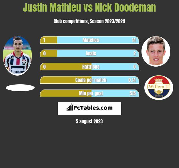 Justin Mathieu vs Nick Doodeman h2h player stats