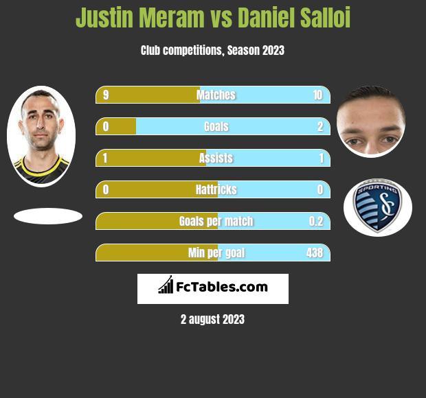 Justin Meram vs Daniel Salloi infographic
