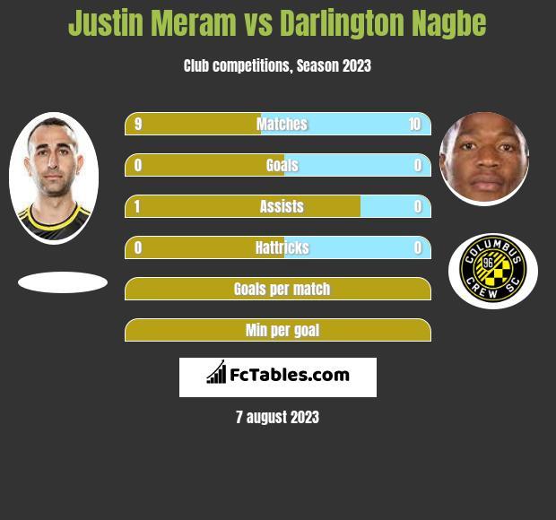 Justin Meram vs Darlington Nagbe infographic