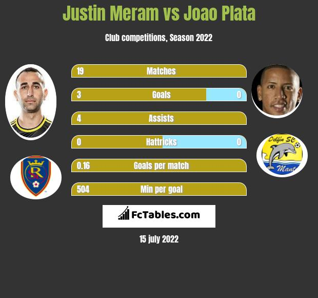 Justin Meram vs Joao Plata infographic