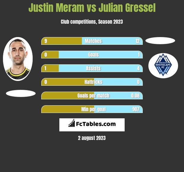 Justin Meram vs Julian Gressel infographic