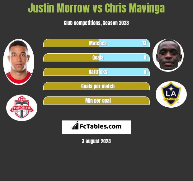Justin Morrow vs Chris Mavinga infographic