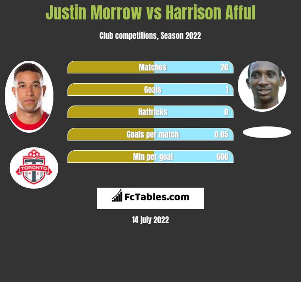 Justin Morrow vs Harrison Afful infographic