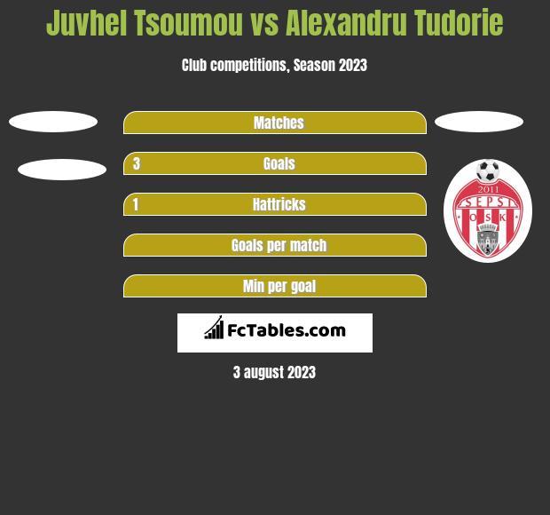 Juvhel Tsoumou vs Alexandru Tudorie h2h player stats