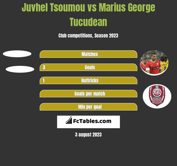 Juvhel Tsoumou vs Marius George Tucudean h2h player stats