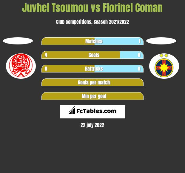 Juvhel Tsoumou vs Florinel Coman h2h player stats