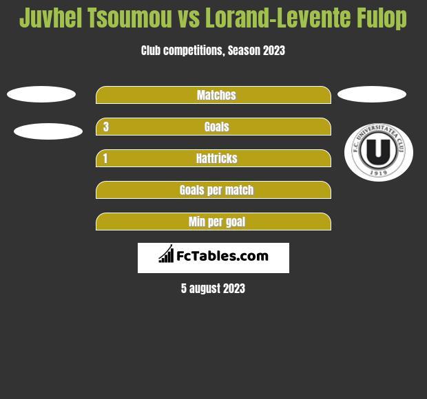 Juvhel Tsoumou vs Lorand-Levente Fulop h2h player stats